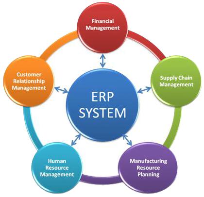 برنامج ERP للمحاسبة في السعودية