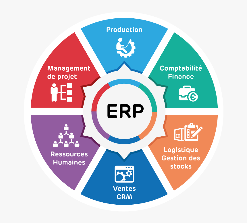ماهي انظمة ERP وفائدتها للشركات