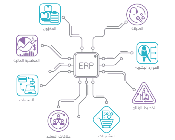 برنامج ERP للموارد البشرية